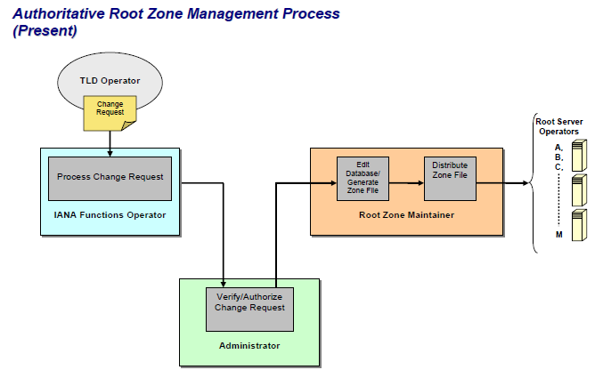 [Root zone management]